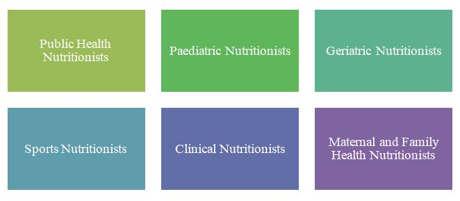 Types-of-Nutritionists